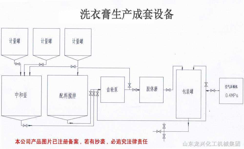 化工机械——洗衣膏生产成套设备