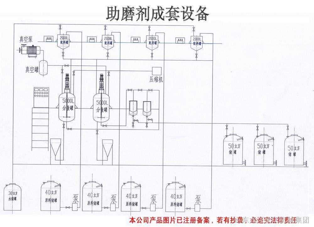 化工机械——助磨剂生产成套设备